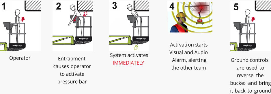 Operator 1 Entrapment causes operator to activate pressure bar 2 System activates IMMEDIATELY 3 3 Activation starts Visual and Audio Alarm, alerting the other team 4 4 Ground controls are used to reverse the bucket and bring it back to ground 5